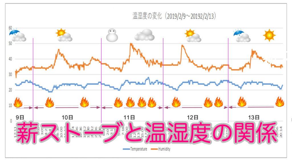 薪ストーブの運転と室内の温湿度変化の画像